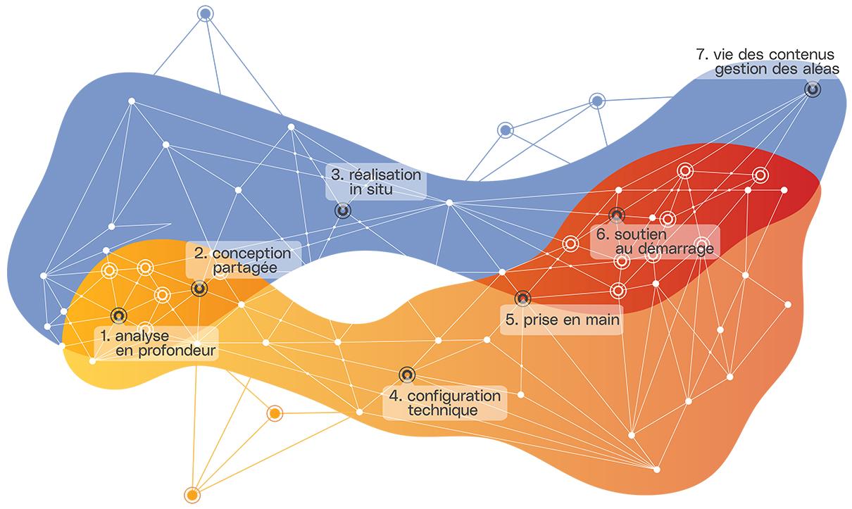 Mapping des compétences en 7 temps l Didactum